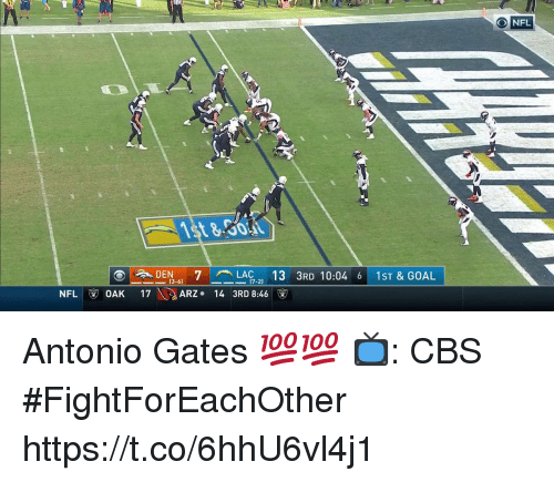 Memes, Nfl, and Cbs: DEN7LAC 13 3RD 10:04 6 1ST & GOAL  (3-6)  (7-2)  NFL OAK 17  ARZ 14 3RD 8:46 Antonio Gates 💯💯  📺: CBS #FightForEachOther https://t.co/6hhU6vl4j1