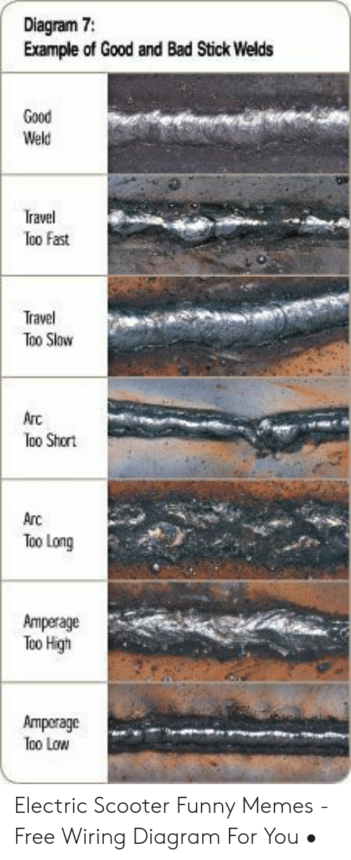 Diagram 7 Example Of Good And Bad Stick Welds Good Weld Travel Too Fast Travel Too Slow Arc Too Short Arc Too Long Amperage Too High Amregade Too Low Electric Scooter Funny