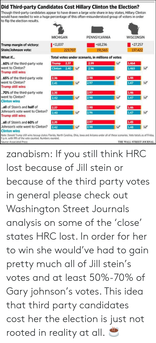 Clinton Trump: Did Third-party Candidates Cost Hillary Clinton the Election?  Though third-party candidates appear to have drawn a large vote share in key states, Hillary Clinton  would have needed to win a huge percentage of this often-misunderstood group of voters in order  to flip the election results.  MICHIGAN  PENNSYLVANIA  WISCONSIN  Trump margin of victory: 11837  Stein/Johnson vote:  +68.236  191565  27,257  7.4  223,707  What if...  Total votes under scenario, in millions of votes  TUN  Clinton 2.40  EST  ES  60% of the third-party vote  went to Clinton?  し464  2.96  し465  Trump still wins  EEM  AR  65% of the third-party vote  went to Clinton?  Trump still wins  し46  147  .70% of the third-party vote  went to Clinton?  Clinton wins  E  2.42  2.97  し46  2.98  し47  all of Stein's and half of  Johnson's vote went to Clinton? 2.40  Trump still wins  298  し46  し47  2-37  2.96  LA5  148  all of Stein's and 60% of  2.35  2.97  Johnson's vote went to Clinton? 242  Clinton wins  Note: Donald Trump still wins tossup states Florida, North Carolina, Ohio, lowa and Arizona under all of these scenarios. Vote totals as of Friday  5 pm, with 99% of the vote counted. Numbers rounded.  Source: Associated Press  2.98  THE WALL STREET JOURNAI zanabism:  If you still think HRC lost because of Jill stein or because of the third party votes in general please check out Washington Street Journals analysis on some of the 'close' states HRC lost. In order for her to win she would've had to gain pretty much all of Jill stein's votes and at least 50%-70% of Gary johnson's votes. This idea that third party candidates cost her the election is just not rooted in reality at all.  ☕️