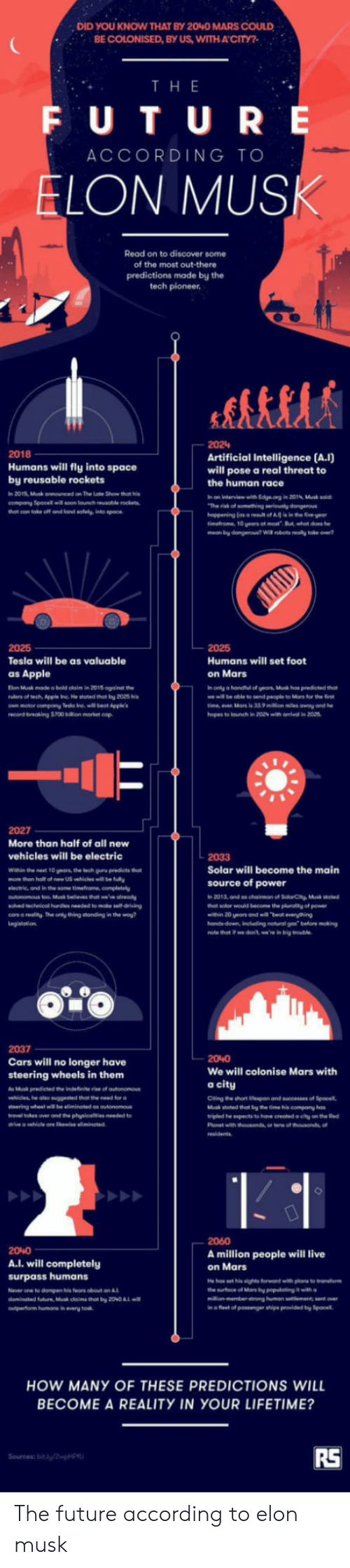 """Nonee: DID YOU KNOW THAT BY 2040 MARS COULD  BE COLONISED, BY US, WITHACITY?  TH E  F U T U RE  ACCORDING TO  LON MUS  Read on to discover some  of the most out-there  predictions made by the  tech pioneer  2024  2018  Humans will fly into space  by reusable rockets  in 2015, Musk announced on The Late Show that i  company Spacex soon lonch eusoble rockets  Artificial Intelligence (A.I)  will pose a real threat to  the human race  n on interview with Edge.org in 201%, Musk soid  2025  Tesla will be as valuable  as Apple  Elon Musk made o bold claim in 2015 againat the  own motor compony Teslo Inel et Appe  Humans will set foot  on Mars  in only a handitul of yeas, Ms hes predicted hat  me ill be oble to send people to Mars for the  2027  More than half of all new  vehicles will be electric  Within the nest 10 years, the tech guru predicts thot  more then half of new US vehicles will be fully  lectrie, and in the same timefrome, complesly  2033  Solar will become the main  source of power  solved lechnicol ies eeded to moke sell driving  cos e reality The only thing stonding in the way  hat solor would become te plurality of power  win 20 eas and will beat eveything  2037  Cars will no longer have  steering wheels in them  As predeted indefinite """"to of autono  We will colonise Mars with  a city  Citing the short iespan and sceesses of Sp  Musk stoted thet by the time is company has  ษ.led he """" ts to hos cremel citu ontheGod  she olso """"  sted thot ขาย  for @  20%0  A.l. will completely  surpass humans  None to dompen his fears obout an  2060  A million people will live  on Mars  o leet of ssnger shipe provided by Spo  HOW MANY OF THESE PREDICTIONS WILL  BECOME A REALITY IN YOUR LIFETIME?  RS The future according to elon musk"""