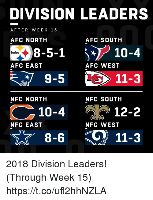 Memes, Steelers, and Afc East: DIVISION LEADERS  AFTER WEEK 15  AFC NORTH  AFC SOUTH  38-5-1  9-5  10-4  10-4  Steelers  AFC EAST  AFC WEST  11-3  NFC NORTH  NFC SOUTH  % ) 12-2  NFC EAST  NFC WEST  11-3 2018 Division Leaders! (Through Week 15) https://t.co/ufl2hhNZLA