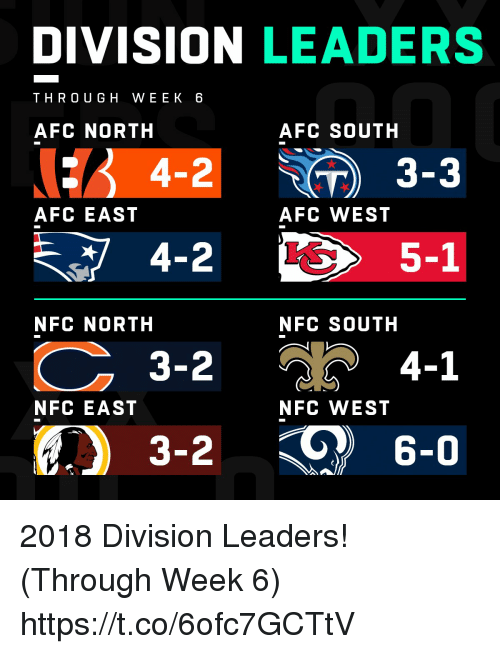 Afc East: DIVISION LEADERS  THRO UGH WEEK 6  AFC NORTH  AFC SOUTH  : 4-2 ) 3-3  AFC EAST  AFC WEST  5-1  NFC NORTH  NFC SOUTH  3-2  4-1  NFC EAST  NFC WEST  3-2  6-0 2018 Division Leaders! (Through Week 6) https://t.co/6ofc7GCTtV