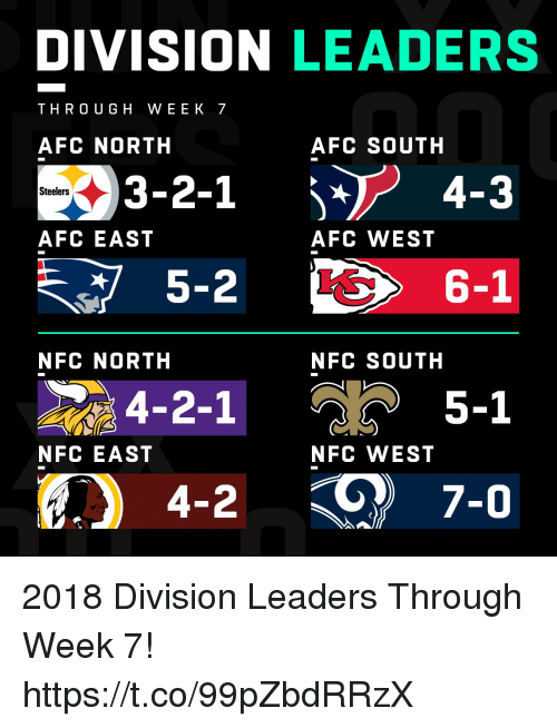 Afc East: DIVISION LEADERS  THRO UGH WEEK 7  AFC NORTH  AFC SOUTH  3-2-1 4-3  Steelers  AFC EAST  AFC WEST  5-2  6-1  NFC NORTH  NFC SOUTH  4-2-1  5-1  NFC EAST  NFC WEST 2018 Division Leaders Through Week 7! https://t.co/99pZbdRRzX