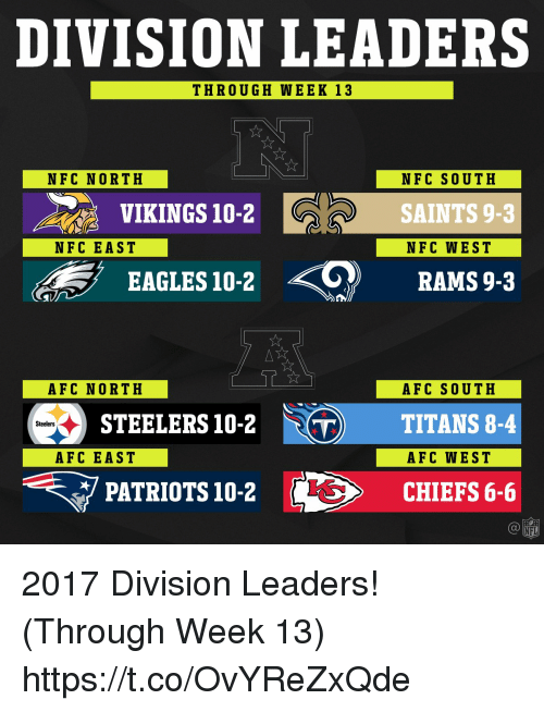 Afc East: DIVISION LEADERS  THROUGH WEEK 13  NFC NORTH  NFC SOUTH  SAINTS 9-3  NFC WEST  VIKINGS 10-2  NFC EAST  EAGLES 10-2  RAMS 9-3  AFC NORTH  AFC SOUTH  STEELERS 10-2 TITANS 8-4  PATRIOTS 10-2  Steelers  AFC EAST  AFC WEST  S10-2 CHIEFS 6-6  NFL 2017 Division Leaders! (Through Week 13) https://t.co/OvYReZxQde