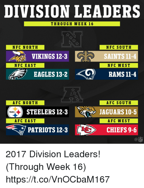 Afc East: DIVISION LEADERS  THROUGH WEEK 16  NFC NORTH  NFC SOUTH  VIKINGS 12-3  SAINTS 11-4  NFC EAST  NFC WEST  EAGLES 13-2  RAMS 11-4  AFC NORTH  AFC SOUTH  STEELERS 12-3  JAGUARS 10-5  Steelers  AFC EAST  AFC WEST  PATRIOTS 12-3  CHIEFS 9-6  NFL 2017 Division Leaders! (Through Week 16) https://t.co/VnOCbaM167