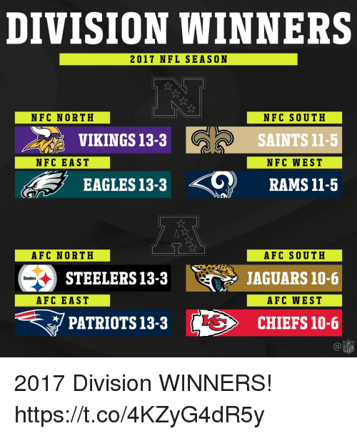 Afc East: DIVISION WINNERS  2017 NFL SEASON  NFC NORTH  NFC SOUTH  SAINTS 11-5  NFC WEST  VIKINGS 13-3  NFC EAST  EAGLES 13-3 RAMSI1-5  AFC NORTH  AFC SOUTH  JAGUARS 10-6  AFC WEST  STEELERS13-3  Steelers  AFC EAST  マPATRIOTS 13-3  に>  CHIEFS 10-6  NFL 2017 Division WINNERS! https://t.co/4KZyG4dR5y