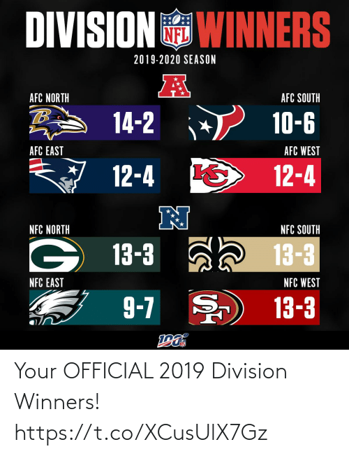North: DIVISION WINNERS  2019-2020 SEASON  AFC NORTH  AFC SOUTH  14-2  10-6  AFC EAST  AFC WEST  12-4  12-4  N  NFC NORTH  NFC SOUTH  13-3 ah 13-3  NFC EAST  NFC WEST  9-7 )  13-3 Your OFFICIAL 2019 Division Winners! https://t.co/XCusUlX7Gz