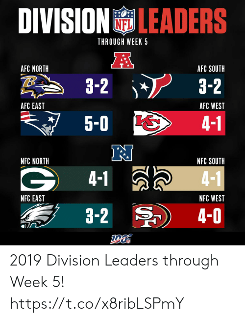 5 0: DIVISIONLEADERS  NFL  THROUGH WEEK 5  AFC NORTH  AFC SOUTH  3-2  3-2  AFC EAST  AFC WEST  5-0  4-1  NFC NORTH  NFC SOUTH  4-1  4-1  NFC EAST  NFC WEST  3-2  4-0 2019 Division Leaders through Week 5! https://t.co/x8ribLSPmY