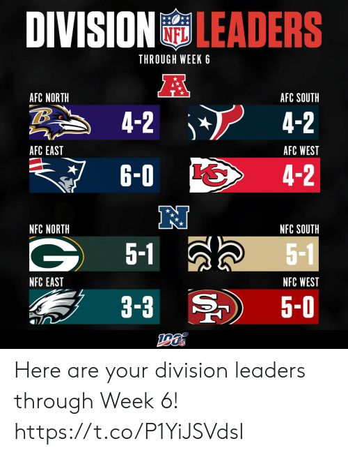 Memes, Afc East, and Afc North: DIVISIONLEADERS  THROUGH WEEK 6  A  AFC NORTH  AFC SOUTH  4-2  4-2  AFC EAST  AFC WEST  6-0  4-2  NFC NORTH  NFC SOUTH  5-1  5-1  NFC EAST  NFC WEST  3-3  5-0 Here are your division leaders through Week 6! https://t.co/P1YiJSVdsI