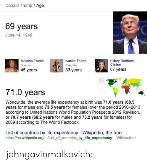 Trump Melania: Donald Trump / Age  69 years  June 14, 1946  Hillary Rodham  Clinton  Ivanka Trump  Melania Trump  Daughter  Spouse  67 years  33 years  45 years   71.0 years  Worldwide, the average life expectancy at birth was 71.0 years (68.5  years for males and 73.5 years for females) over the period 2010-2013  according to United Nations World Population Prospects 2012 Revision,  or 70.7 years (68.2 years for males and 73.2 years for females) for  2009 according to The World Factbook.  List of countries by life expectancy - Wikipedia, the free.  https://en.wikipedia.org/../List_of_countries_by_life_expectancy Wikipedia johngavinmalkovich: