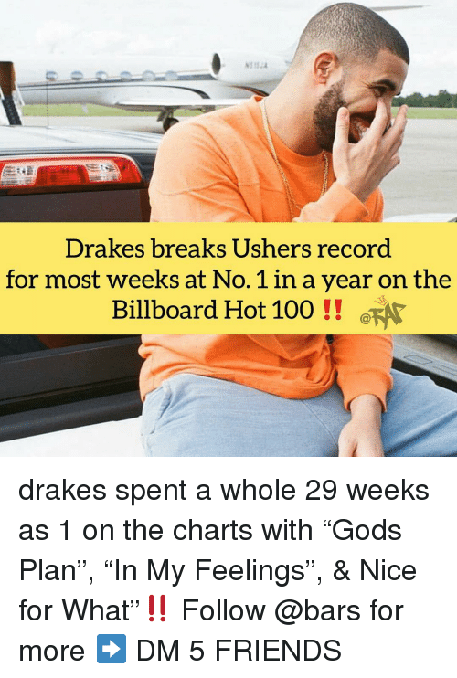 "Anaconda, Billboard, and Friends: Drakes breaks Ushers record  for most weeks at No. 1 in a year on the  Billboard Hot 100! FA drakes spent a whole 29 weeks as 1 on the charts with ""Gods Plan"", ""In My Feelings"", & Nice for What""‼️ Follow @bars for more ➡️ DM 5 FRIENDS"