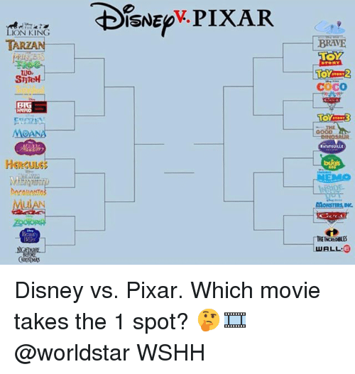 CoCo, Disney, and Memes: E IXAR  LION KING  BRAVE  Coco  THE  MOANA  GOOD  RATATOOILit  HercULE  UIAN  TRE INCREDIBLES Disney vs. Pixar. Which movie takes the 1 spot? 🤔🎞 @worldstar WSHH