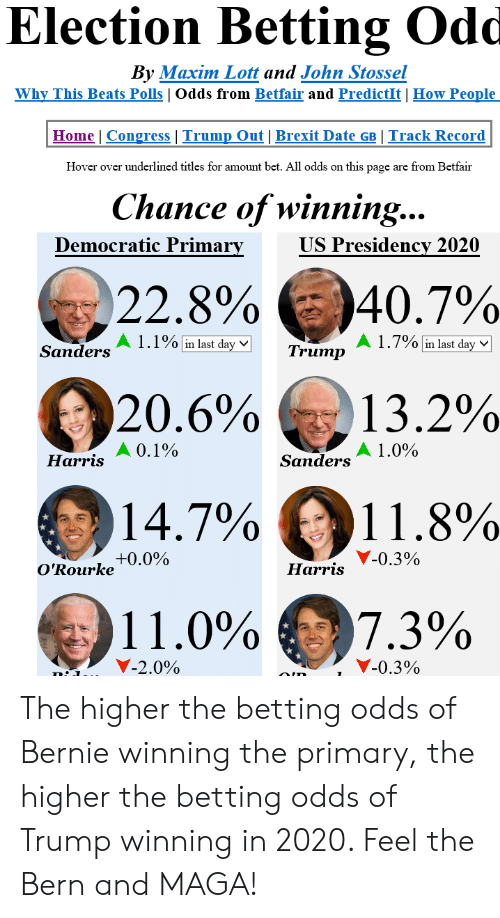 7/11, Beats, and Date: Election Betting Odd  By Maxim Lott and John Stossel  Why This Beats Polls   Odds from Betfair and PredictIt   How People  Home   Congress   Trump Out   Brexit Date GB Track Record  Hover over underlined titles for amount bet. All odds on this page are from Betfair  Chance of winning...  Democratic Prima  US Presidencv 2020  22.8%  )407%  A1.1%linlastdayV]  A 1.7%ElastdaM  13.2%  11.8%  7.3%  Sanders  Trump  20.6%  14,7%  11.0%  0, 1 %  1.0%  Harris  Sanders  Y-0.3%  O'Rourke+0.0%  Harris  -20%>  Y-0.3% The higher the betting odds of Bernie winning the primary, the higher the betting odds of Trump winning in 2020. Feel the Bern and MAGA!