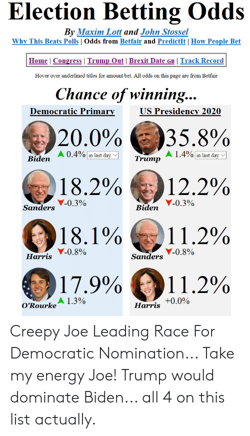 Creepy, Energy, and Beats: Election Betting Odds  By Maxim Lott and John Stossel  Why This Beats Polls   Odds from Betfair and PredictIt How People Bet  Home   Congress   Trump Out  Brexit Date GB Track Record  Hover over underlined titles for amount bet. All odds on this page are from Betfair  Chance of winning.  Democratic Primarv  US Presidencv 2020  20.0% e35.8%  A0.4%linlastdayg  A 1.4% in last day  Biden  Trump  18.2%  12.2%  11.2%  11.2%  Y-0.3%  Sanders  Biden  )18.1%  Y-0.8%  Harris  Sanders  17.9%  A 1.3%  +0.0%  O'Rourke  Harris Creepy Joe Leading Race For Democratic Nomination... Take my energy Joe! Trump would dominate Biden... all 4 on this list actually.