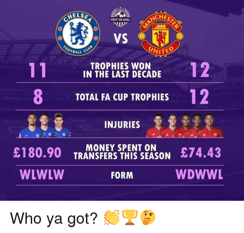 Memes, Money, and Goal: ELSE  ACHES  SHOT ON GOAL  VS  UNITE  OTBALL  TROPHIES WON  IN THE LAST DECADE  8  12  TOTAL FA CUP TROPHIES  INJURIES  £180.90 TRANE THEZSON 74.43  WDWWL  MONEY SPENT ON  WLWLW  FORM Who ya got? 👏🏆🤔