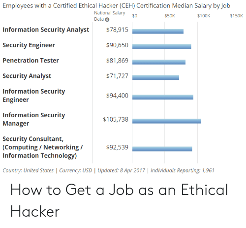 Employees With A Certified Ethical Hacker CEH Certification Median