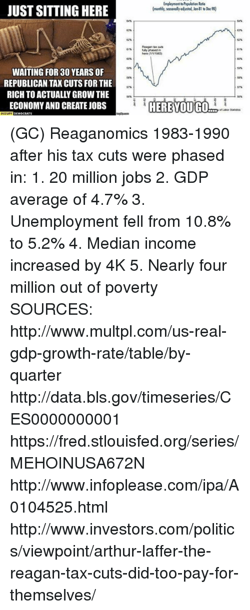 median: EmploymenttoPopulation Ratio  JUST SITTING HERE  (monthly, seasonally odusted, Jon81 toDec90)  Reagan tax cuts  phased in  here (1/1/1983)  WAITING FOR 30 YEARS OF  REPUBLICAN TAX CUTS FOR THE  RICH TOACTUALLY GROWTHE  ECONOMY AND CREATE JOBS  HERE YOU GO  OCCUPY  DEMOCRATS (GC) Reaganomics 1983-1990 after his tax cuts were phased in:  1. 20 million jobs 2. GDP average of 4.7% 3. Unemployment fell from 10.8% to 5.2% 4. Median income increased by 4K 5. Nearly four million out of poverty  SOURCES: http://www.multpl.com/us-real-gdp-growth-rate/table/by-quarter http://data.bls.gov/timeseries/CES0000000001 https://fred.stlouisfed.org/series/MEHOINUSA672N http://www.infoplease.com/ipa/A0104525.html http://www.investors.com/politics/viewpoint/arthur-laffer-the-reagan-tax-cuts-did-too-pay-for-themselves/