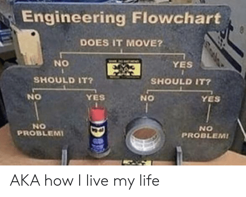 Engineering: Engineering Flowchart  8  DOES IT MOVE?  NO  YES  SHOULD IT?  SHOULD IT?  NO  YES  YES  ON  NO  PROBLEMI  NO  PROBLEM! AKA how I live my life