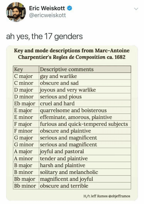 Boisterous, Harsh, and Joyful: Eric Weiskott  @ericweiskott  ah yes, the 17 genders  Key and mode descriptions from Marc-Antoine  Charpentier's Regles de Composition ca. 1682  Key  C major gay and warlike  C minor obscure and sad  D major joyous and very warlike  D minor serious and pious  Eb major cruel and hard  E major quarrelsome and boisterous  E minor effeminate, amorous, plaintive  F major furious and quick-tempered subjects  F minor obscure and plaintive  G major serious and magnificent  G minor serious and magnificent  A major joyful and pastoral  A minor tender and plaintive  B major harsh and plaintive  B minor solitary and melancholic  Bb major magnificent and joyful  Bb minor obscure and terrible  Descriptive comments  Н/t Jeff Ramos @ohjefframos