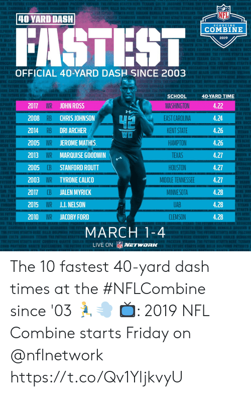 Archer: EST  Ch  Rl  NFL  40 YARD DASH  nami CHARGERS RAIDERS THEFUTURESTARTS  SCOUTING  COMBINE  2019  EKANS CO  OFFICIAL 40-YARD DASH SINCE 2003  TS  RAU IS BENGALI  TEKANS  2017 WR JOHN ROSS  2008 RB CHRIS JOHNSON  2014 RB DRI ARCHER  2005 WR JEROMEMATHIS  2013 WR MARQUISE GOODWIN  2005  2003 WR TYRONE CALICO  2017 CB JALEN MYRICK  2015 WR JJ. NELSON  2010 WR JACOBY FORD  SCHOOL  WASHINGTON  EAST CAROLINA  KENT STATE  HAMPTON  TEXAS  HOUSTON  MIDDLE TENNESSEE  MINNESOTA  UAB  CLEMSON  40-YARD TIME  4.22  4.24  4.26  4.26  4.27  4.27  4.27  4.28  4.28  4.28  WO  E FALCONS  CB STANFORD ROUTT  S HERE  MARCH 1-4  E STARTS HERE COWBOYS  S EAGLES REDS  LIVE ON NETWORK The 10 fastest 40-yard dash times at the #NFLCombine since '03 🏃💨  📺: 2019 NFL Combine starts Friday on @nflnetwork https://t.co/Qv1YljkvyU