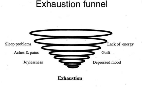 Energy: Exhaustion funnel  Lack of energy  Sleep problems  Aches & pains  Guilt  Joylessness  Depressed mood  Exhaustion