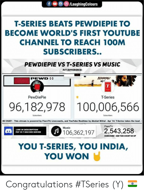 t series: f ㅁ回@iLaughingColours  T-SERIES BEATS PEWDIEPIE TO  BECOME WORLD'S FIRST YOUTUBE  CHANNEL TO REACH 10OM  SUBSCRIBERS..  PEWDIEPIE VS T-SERIES VS MUSIC  P/T DIFFERENCE  BERAYAL  PEWVD  OUT  PewDiePie  T-Series  96,182,978 100,006,566  Subscribers  Subscribers  IN CHAT-This stream is powered by FlareT·Unecounts, and YouTube Realtime by Akshat Mittal . Apr 14: T-Series takes the lead .  FlareTV  Music  LINK IN DESCAIPTION  106,362,197 2,543,258  PDP VS T DISCORD SERVER  SUBSCRIBE SEETHIS COUNT GO UP  YOU T-SERIES, YOU INDIA,  YOU WON Congratulations #TSeries (Y) 🇮🇳