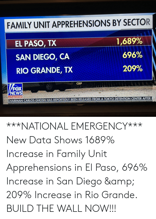 Family, News, and Fox News: FAMILY UNIT APPREHENSIONS BY SECTOR  EL PASO, TX  SAN DIEGO, CA  RIO GRANDE, TX  1 ,689%  696%  209%  CBP  FOX  NEWS  channel  HAIRMAN  CARLOS GHOSN HAS REPORTEDLY BEEN RELEASED FROM A TOKYO DETENTION CENTER AFTER ***NATIONAL EMERGENCY*** New Data Shows 1689% Increase in Family Unit Apprehensions in El Paso, 696% Increase in San Diego & 209% Increase in Rio Grande. BUILD THE WALL NOW!!!