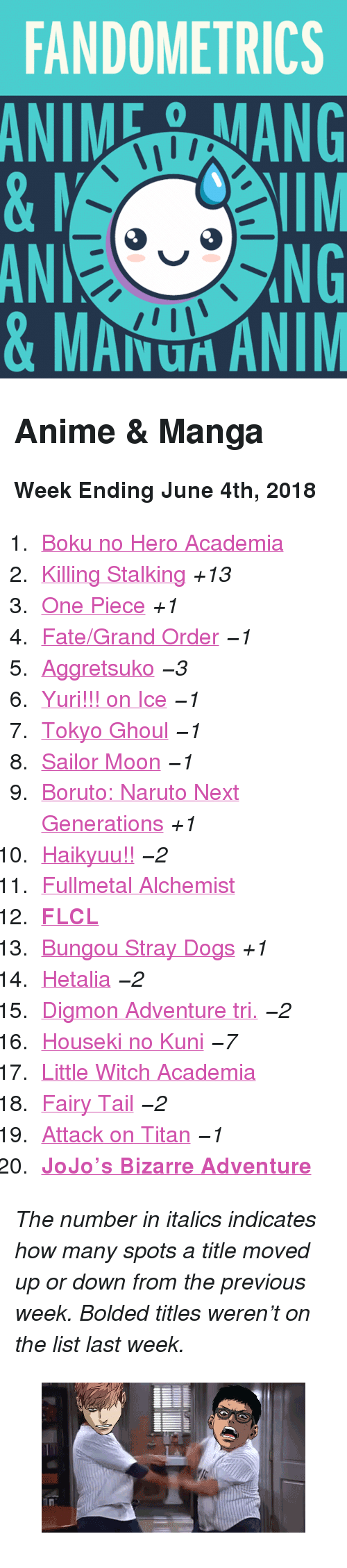 """Anime, Dogs, and Naruto: FANDOMETRICS  ANIMEANG  0  NG  AN  & MANU ANIM <h2>Anime &amp; Manga</h2><p><b>Week Ending June 4th, 2018</b></p><ol><li><a href=""""http://www.tumblr.com/search/boku%20no%20hero%20academia"""">Boku no Hero Academia</a></li>  <li><a href=""""http://www.tumblr.com/search/killing%20stalking"""">Killing Stalking</a><i>+13</i></li>  <li><a href=""""http://www.tumblr.com/search/one%20piece"""">One Piece</a><i>+1</i></li>  <li><a href=""""http://www.tumblr.com/search/fate%20grand%20order"""">Fate/Grand Order</a><i>−1</i></li>  <li><a href=""""http://www.tumblr.com/search/aggretsuko"""">Aggretsuko</a><i>−3</i></li>  <li><a href=""""http://www.tumblr.com/search/yuri%20on%20ice"""">Yuri!!! on Ice</a><i>−1</i></li>  <li><a href=""""http://www.tumblr.com/search/tokyo%20ghoul"""">Tokyo Ghoul</a><i>−1</i></li>  <li><a href=""""http://www.tumblr.com/search/sailor%20moon"""">Sailor Moon</a><i>−1</i></li>  <li><a href=""""http://www.tumblr.com/search/boruto"""">Boruto: Naruto Next Generations</a><i>+1</i></li>  <li><a href=""""http://www.tumblr.com/search/haikyuu!!"""">Haikyuu!!</a><i>−2</i></li>  <li><a href=""""http://www.tumblr.com/search/fullmetal%20alchemist"""">Fullmetal Alchemist</a></li>  <li><a href=""""http://www.tumblr.com/search/flcl""""><b>FLCL</b></a></li>  <li><a href=""""http://www.tumblr.com/search/bungou%20stray%20dogs"""">Bungou Stray Dogs</a><i>+1</i></li>  <li><a href=""""http://www.tumblr.com/search/hetalia"""">Hetalia</a><i>−2</i></li>  <li><a href=""""http://www.tumblr.com/search/digimon"""">Digmon Adventure tri.</a><i>−2</i></li>  <li><a href=""""http://www.tumblr.com/search/houseki%20no%20kuni"""">Houseki no Kuni</a><i>−7</i></li>  <li><a href=""""http://www.tumblr.com/search/little%20witch%20academia"""">Little Witch Academia</a></li>  <li><a href=""""http://www.tumblr.com/search/fairy%20tail"""">Fairy Tail</a><i>−2</i></li>  <li><a href=""""http://www.tumblr.com/search/snk"""">Attack on Titan</a><i>−1</i></li>  <li><a href=""""http://www.tumblr.com/search/jojo's%20bizarre%20adventure""""><b>JoJo&rsquo;s Bizarre Adventure</b></a></li></ol><p><i>The"""