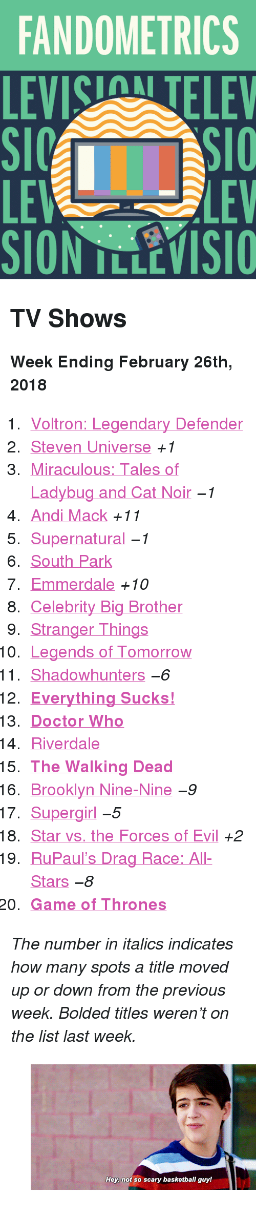 """Levis: FANDOMETRICS  LEVIS TELEV  LE  LEV <h2>TV Shows</h2><p><b>Week Ending February 26th, 2018</b></p><ol><li><a href=""""http://www.tumblr.com/search/voltron"""">Voltron: Legendary Defender</a></li>  <li><a href=""""http://www.tumblr.com/search/steven%20universe"""">Steven Universe</a><i>+1</i></li>  <li><a href=""""http://www.tumblr.com/search/miraculous%20ladybug"""">Miraculous: Tales of Ladybug and Cat Noir</a><i><i>−1</i></i></li>  <li><a href=""""http://www.tumblr.com/search/andi%20mack"""">Andi Mack</a><i>+11</i></li>  <li><a href=""""http://www.tumblr.com/search/supernatural"""">Supernatural</a><i><i>−1</i></i></li>  <li><a href=""""http://www.tumblr.com/search/south%20park"""">South Park</a></li>  <li><a href=""""http://www.tumblr.com/search/emmerdale"""">Emmerdale</a><i>+10</i></li>  <li><a href=""""http://www.tumblr.com/search/cbbus"""">Celebrity Big Brother</a></li>  <li><a href=""""http://www.tumblr.com/search/stranger%20things"""">Stranger Things</a></li>  <li><a href=""""http://www.tumblr.com/search/legends%20of%20tomorrow"""">Legends of Tomorrow</a></li>  <li><a href=""""http://www.tumblr.com/search/shadowhunters"""">Shadowhunters</a><i><i>−6</i></i></li>  <li><a href=""""http://www.tumblr.com/search/everything%20sucks!""""><b>Everything Sucks!</b></a></li>  <li><a href=""""http://www.tumblr.com/search/doctor%20who""""><b>Doctor Who</b></a></li>  <li><a href=""""http://www.tumblr.com/search/riverdale"""">Riverdale</a></li>  <li><a href=""""http://www.tumblr.com/search/the%20walking%20dead""""><b>The Walking Dead</b></a></li>  <li><a href=""""http://www.tumblr.com/search/brooklyn%20nine%20nine"""">Brooklyn Nine-Nine</a><i><i>−9</i></i></li>  <li><a href=""""http://www.tumblr.com/search/supergirl"""">Supergirl</a><i><i>−5</i></i></li>  <li><a href=""""http://www.tumblr.com/search/star%20vs%20the%20forces%20of%20evil"""">Star vs. the Forces of Evil</a><i>+2</i></li>  <li><a href=""""http://www.tumblr.com/search/rupaul's%20drag%20race"""">RuPaul&rsquo;s Drag Race: All-Stars</a><i><i>−8</i></i></li>  <li><a href=""""http://www.tumblr.com/search/game%20of%20thrones""""><b"""