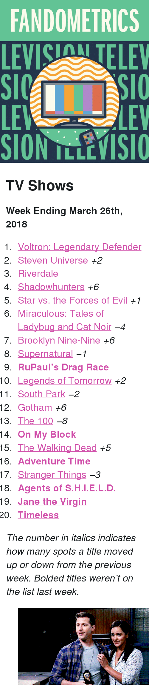"""Adventure Time: FANDOMETRICS  LEVIS TELEV  LE  LEV <h2>TV Shows</h2><p><b>Week Ending March 26th, 2018</b></p><ol><li><a href=""""http://www.tumblr.com/search/voltron"""">Voltron: Legendary Defender</a></li>  <li><a href=""""http://www.tumblr.com/search/steven%20universe"""">Steven Universe</a><i>+2</i></li>  <li><a href=""""http://www.tumblr.com/search/riverdale"""">Riverdale</a></li>  <li><a href=""""http://www.tumblr.com/search/shadowhunters"""">Shadowhunters</a><i>+6</i></li>  <li><a href=""""http://www.tumblr.com/search/star%20vs%20the%20forces%20of%20evil"""">Star vs. the Forces of Evil</a><i>+1</i></li>  <li><a href=""""http://www.tumblr.com/search/miraculous%20ladybug"""">Miraculous: Tales of Ladybug and Cat Noir</a><i><i>−4</i></i></li>  <li><a href=""""http://www.tumblr.com/search/brooklyn%20nine%20nine"""">Brooklyn Nine-Nine</a><i>+6</i></li>  <li><a href=""""http://www.tumblr.com/search/supernatural"""">Supernatural</a><i><i>−1</i></i></li>  <li><a href=""""http://www.tumblr.com/search/rupaul's%20drag%20race""""><b>RuPaul&rsquo;s Drag Race</b></a></li>  <li><a href=""""http://www.tumblr.com/search/legends%20of%20tomorrow"""">Legends of Tomorrow</a><i>+2</i></li>  <li><a href=""""http://www.tumblr.com/search/south%20park"""">South Park</a><i><i>−2</i></i></li>  <li><a href=""""http://www.tumblr.com/search/gotham"""">Gotham</a><i>+6</i></li>  <li><a href=""""http://www.tumblr.com/search/the%20100"""">The 100</a><i><i>−8</i></i></li>  <li><a href=""""http://www.tumblr.com/search/on%20my%20block""""><b>On My Block</b></a></li>  <li><a href=""""http://www.tumblr.com/search/the%20walking%20dead"""">The Walking Dead</a><i>+5</i></li>  <li><a href=""""http://www.tumblr.com/search/adventure%20time""""><b>Adventure Time</b></a></li>  <li><a href=""""http://www.tumblr.com/search/stranger%20things"""">Stranger Things</a><i><i>−3</i></i></li>  <li><a href=""""http://www.tumblr.com/search/agents%20of%20shield""""><b>Agents of S.H.I.E.L.D.</b></a></li>  <li><a href=""""http://www.tumblr.com/search/jane%20the%20virgin""""><b>Jane the Virgin</b></a></li>  <li><a href=""""http://www.tum"""