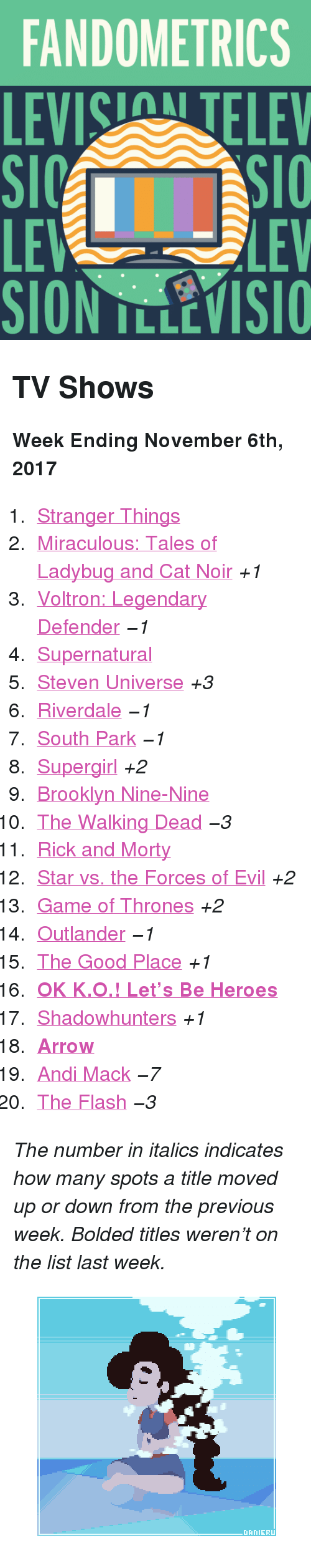 """Levis: FANDOMETRICS  LEVIS TELEV  LE  SION TLLEVISIO  LEV <h2>TV Shows</h2><p><b>Week Ending November 6th, 2017</b></p><ol><li><a href=""""http://tumblr.co/6130D6Oiy"""">Stranger Things</a></li><li><a href=""""http://tumblr.co/6131D6OiJ"""">Miraculous: Tales of Ladybug and Cat Noir</a><i>+1</i></li><li><a href=""""http://tumblr.co/6132D6OiK"""">Voltron: Legendary Defender</a><i><i>−1</i></i></li><li><a href=""""http://tumblr.co/6133D6Oiz"""">Supernatural</a></li><li><a href=""""http://tumblr.co/6135D6Oi3"""">Steven Universe</a><i>+3</i></li><li><a href=""""http://tumblr.co/6136D6OiO"""">Riverdale</a><i><i>−1</i></i></li><li><a href=""""http://tumblr.co/6137D6OiP"""">South Park</a><i><i>−1</i></i></li><li><a href=""""http://tumblr.co/6138D6Oiu"""">Supergirl</a><i>+2</i></li><li><a href=""""http://tumblr.co/6139D6OiR"""">Brooklyn Nine-Nine</a></li><li><a href=""""http://tumblr.co/6130D6Oir"""">The Walking Dead</a><i><i>−3</i></i></li><li><a href=""""http://tumblr.co/6131D6OiT"""">Rick and Morty</a></li><li><a href=""""http://tumblr.co/6132D6Oip"""">Star vs. the Forces of Evil</a><i>+2</i></li><li><a href=""""http://tumblr.co/6133D6OiV"""">Game of Thrones</a><i>+2</i></li><li><a href=""""http://tumblr.co/6134D6Oin"""">Outlander</a><i><i>−1</i></i></li><li><a href=""""http://tumblr.co/6135D6OiX"""">The Good Place</a><i>+1</i></li><li><a href=""""http://tumblr.co/6136D6Oik""""><b>OK K.O.! Let&rsquo;s Be Heroes</b></a></li><li><a href=""""http://tumblr.co/6137D6OiZ"""">Shadowhunters</a><i>+1</i></li><li><a href=""""http://tumblr.co/6138D6Oiw""""><b>Arrow</b></a></li><li><a href=""""http://tumblr.co/6139D6Oib"""">Andi Mack</a><i><i>−7</i></i></li><li><a href=""""http://tumblr.co/6130D6Oij"""">The Flash</a><i><i>−3</i></i></li></ol><p><i>The number in italics indicates how many spots a title moved up or down from the previous week. Bolded titles weren't on the list last week.</i></p><figure class=""""tmblr-full pinned-target"""" data-orig-height=""""281"""" data-orig-width=""""500"""" data-tumblr-attribution=""""desudanieru:-mSoQ7ymXmN7sPhlDSvWhA:Z_-hCo2BUA9bD""""><img src=""""https://78.media.tumblr.com/8402c2075dd85"""