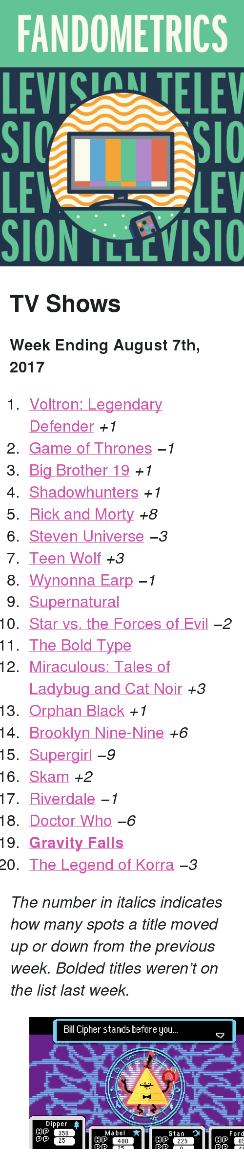 """Levis: FANDOMETRICS  LEVIS TELEV  LE  SION TLLEVISIO  LEV <h2>TV Shows</h2><p><b>Week Ending August 7th, 2017</b></p><ol><li><a href=""""http://tumblr.co/61308QqG6"""">Voltron: Legendary Defender</a><i>+1</i></li><li><a href=""""http://tumblr.co/61318QqGB"""">Game of Thrones</a><i><i>−1</i></i></li><li><a href=""""http://tumblr.co/61328QqG8"""">Big Brother 19</a><i>+1</i></li><li><a href=""""http://tumblr.co/61338QqGD"""">Shadowhunters</a><i>+1</i></li><li><a href=""""http://tumblr.co/61348QqGE"""">Rick and Morty</a><i>+8</i></li><li><a href=""""http://tumblr.co/61358QqG1"""">Steven Universe</a><i><i>−3</i></i></li><li><a href=""""http://tumblr.co/61378QqGH"""">Teen Wolf</a><i>+3</i></li><li><a href=""""http://tumblr.co/61388QqGy"""">Wynonna Earp</a><i><i>−1</i></i></li><li><a href=""""http://tumblr.co/61398QqGJ"""">Supernatural</a></li><li><a href=""""http://tumblr.co/61308QqGK"""">Star vs. the Forces of Evil</a><i><i>−2</i></i></li><li><a href=""""http://tumblr.co/61318QqGz"""">The Bold Type</a></li><li><a href=""""http://tumblr.co/61328QqGM"""">Miraculous: Tales of Ladybug and Cat Noir</a><i>+3</i></li><li><a href=""""http://tumblr.co/61338QqG3"""">Orphan Black</a><i>+1</i></li><li><a href=""""http://tumblr.co/61348QqGO"""">Brooklyn Nine-Nine</a><i>+6</i></li><li><a href=""""http://tumblr.co/61358QqGP"""">Supergirl</a><i><i>−9</i></i></li><li><a href=""""http://tumblr.co/61368QqGu"""">Skam</a><i>+2</i></li><li><a href=""""http://tumblr.co/61378QqGR"""">Riverdale</a><i><i>−1</i></i></li><li><a href=""""http://tumblr.co/61388QqGr"""">Doctor Who</a><i><i>−6</i></i></li><li><a href=""""http://tumblr.co/61398QqGT""""><b>Gravity Falls</b></a></li><li><a href=""""http://tumblr.co/61308QqGp"""">The Legend of Korra</a><i><i>−3</i></i></li></ol><p><i>The number in italics indicates how many spots a title moved up or down from the previous week. Bolded titles weren't on the list last week.</i></p><figure class=""""tmblr-full"""" data-orig-height=""""270"""" data-orig-width=""""480"""" data-tumblr-attribution=""""2x4art:-9zNJVbcu3LjlwQFPittNw:ZzPPJv21sa9F7""""><img src=""""https://78.media.tumblr.com/e084cbd57d2a8e196f"""