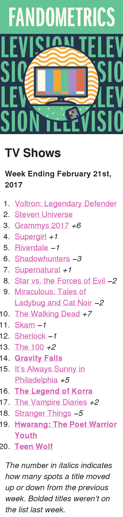 """Always Sunny in Philadelphia: FANDOMETRICS  LEVIS TELEV  LE  SION TLLEVISIO  LEV <h2>TV Shows</h2><p><b>Week Ending February 21st, 2017</b></p><ol><li><a href=""""http://www.tumblr.com/search/voltron"""">Voltron: Legendary Defender</a></li>  <li><a href=""""http://www.tumblr.com/search/steven%20universe"""">Steven Universe</a></li>  <li><a href=""""http://www.tumblr.com/search/grammys"""">Grammys 2017</a><i>+6</i></li>  <li><a href=""""http://www.tumblr.com/search/supergirl"""">Supergirl</a><i>+1</i></li>  <li><a href=""""http://www.tumblr.com/search/riverdale"""">Riverdale</a><i><i>−1</i></i></li>  <li><a href=""""http://www.tumblr.com/search/shadowhunters"""">Shadowhunters</a><i><i>−3</i></i></li>  <li><a href=""""http://www.tumblr.com/search/supernatural"""">Supernatural</a><i>+1</i></li>  <li><a href=""""http://www.tumblr.com/search/star%20vs%20the%20forces%20of%20evil"""">Star vs. the Forces of Evil</a><i><i>−2</i></i></li>  <li><a href=""""http://www.tumblr.com/search/miraculous%20ladybug"""">Miraculous: Tales of Ladybug and Cat Noir</a><i><i>−2</i></i></li>  <li><a href=""""http://www.tumblr.com/search/the%20walking%20dead"""">The Walking Dead</a><i>+7</i></li>  <li><a href=""""http://www.tumblr.com/search/skam"""">Skam</a><i><i>−1</i></i></li>  <li><a href=""""http://www.tumblr.com/search/sherlock"""">Sherlock</a><i><i>−1</i></i></li>  <li><a href=""""http://www.tumblr.com/search/the%20100"""">The 100</a><i>+2</i></li>  <li><a href=""""http://www.tumblr.com/search/gravity%20falls""""><b>Gravity Falls</b></a></li>  <li><a href=""""http://www.tumblr.com/search/it's%20always%20sunny%20in%20philadelphia"""">It&rsquo;s Always Sunny in Philadelphia</a><i>+5</i></li>  <li><a href=""""http://www.tumblr.com/search/legend%20of%20korra""""><b>The Legend of Korra</b></a></li>  <li><a href=""""http://www.tumblr.com/search/the%20vampire%20diaries"""">The Vampire Diaries</a><i>+2</i></li>  <li><a href=""""http://www.tumblr.com/search/stranger%20things"""">Stranger Things</a><i><i>−5</i></i></li>  <li><a href=""""http://www.tumblr.com/search/hwarang""""><b>Hwarang: The Poet Warrior You"""