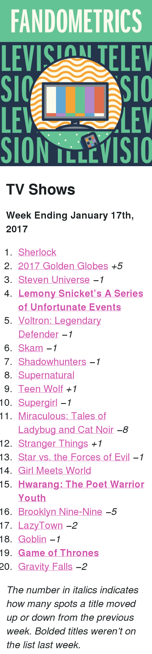 """Golden Globes: FANDOMETRICS  LEVIS TELEV  LE  SION TLLEVISIO  LEV <h2>TV Shows</h2><p><b>Week Ending January 17th, 2017</b></p><ol><li><a href=""""http://www.tumblr.com/search/sherlock"""">Sherlock</a></li>  <li><a href=""""http://www.tumblr.com/search/golden%20globes"""">2017 Golden Globes</a><i>+5</i></li>  <li><a href=""""http://www.tumblr.com/search/steven%20universe"""">Steven Universe</a><i><i>−1</i></i></li>  <li><a href=""""http://www.tumblr.com/search/a%20series%20of%20unfortunate%20events""""><b>Lemony Snicket&rsquo;s A Series of Unfortunate Events</b></a></li>  <li><a href=""""http://www.tumblr.com/search/voltron"""">Voltron: Legendary Defender</a><i><i>−1</i></i></li>  <li><a href=""""http://www.tumblr.com/search/skam"""">Skam</a><i><i>−1</i></i></li>  <li><a href=""""http://www.tumblr.com/search/shadowhunters"""">Shadowhunters</a><i><i>−1</i></i></li>  <li><a href=""""http://www.tumblr.com/search/supernatural"""">Supernatural</a></li>  <li><a href=""""http://www.tumblr.com/search/teen%20wolf"""">Teen Wolf</a><i>+1</i></li>  <li><a href=""""http://www.tumblr.com/search/supergirl"""">Supergirl</a><i><i>−1</i></i></li>  <li><a href=""""http://www.tumblr.com/search/miraculous%20ladybug"""">Miraculous: Tales of Ladybug and Cat Noir</a><i><i>−8</i></i></li>  <li><a href=""""http://www.tumblr.com/search/stranger%20things"""">Stranger Things</a><i>+1</i></li>  <li><a href=""""http://www.tumblr.com/search/star%20vs%20the%20forces%20of%20evil"""">Star vs. the Forces of Evil</a><i><i>−1</i></i></li>  <li><a href=""""http://www.tumblr.com/search/girl%20meets%20world"""">Girl Meets World</a></li>  <li><a href=""""http://www.tumblr.com/search/hwarang""""><b>Hwarang: The Poet Warrior Youth</b></a></li>  <li><a href=""""http://www.tumblr.com/search/brooklyn%20nine%20nine"""">Brooklyn Nine-Nine</a><i><i>−5</i></i></li>  <li><a href=""""http://www.tumblr.com/search/lazytown"""">LazyTown</a><i><i>−2</i></i></li>  <li><a href=""""http://www.tumblr.com/search/goblin"""">Goblin</a><i><i>−1</i></i></li>  <li><a href=""""http://www.tumblr.com/search/game%20of%20thrones""""><b>Game of Thro"""