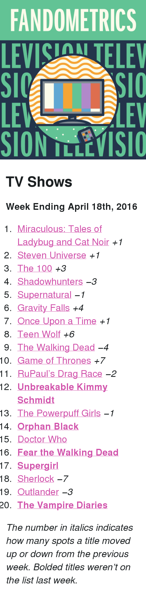 """Fear The Walking Dead: FANDOMETRICS  LEVIS TELEV  LE  SION TLLEVISIO  LEV <h2>TV Shows</h2><p><b>Week Ending April 18th, 2016</b></p><ol><li><a href=""""http://www.tumblr.com/search/miraculous%20ladybug"""">Miraculous: Tales of Ladybug and Cat Noir</a><i>+1</i></li>  <li><a href=""""http://www.tumblr.com/search/steven%20universe"""">Steven Universe</a><i>+1</i></li>  <li><a href=""""http://www.tumblr.com/search/the%20100"""">The 100</a><i>+3</i></li>  <li><a href=""""http://www.tumblr.com/search/shadowhunters"""">Shadowhunters</a><i>−3</i></li>  <li><a href=""""http://www.tumblr.com/search/supernatural"""">Supernatural</a><i>−1</i></li>  <li><a href=""""http://www.tumblr.com/search/gravity%20falls"""">Gravity Falls</a><i>+4</i></li>  <li><a href=""""http://www.tumblr.com/search/ouat"""">Once Upon a Time</a><i>+1</i></li>  <li><a href=""""http://www.tumblr.com/search/teen%20wolf"""">Teen Wolf</a><i>+6</i></li>  <li><a href=""""http://www.tumblr.com/search/the%20walking%20dead"""">The Walking Dead</a><i>−4</i></li>  <li><a href=""""http://www.tumblr.com/search/game%20of%20thrones"""">Game of Thrones</a><i>+7</i></li>  <li><a href=""""http://www.tumblr.com/search/rupaul's%20drag%20race"""">RuPaul&rsquo;s Drag Race</a><i>−2</i></li>  <li><a href=""""http://www.tumblr.com/search/unbreakable%20kimmy%20schmidt""""><b>Unbreakable Kimmy Schmidt</b></a></li>  <li><a href=""""http://www.tumblr.com/search/powerpuff%20girls"""">The Powerpuff Girls</a><i>−1</i></li>  <li><a href=""""http://www.tumblr.com/search/orphan%20black""""><b>Orphan Black</b></a></li>  <li><a href=""""http://www.tumblr.com/search/doctor%20who"""">Doctor Who</a></li>  <li><a href=""""http://www.tumblr.com/search/fear%20the%20walking%20dead""""><b>Fear the Walking Dead</b></a></li>  <li><a href=""""http://www.tumblr.com/search/supergirl""""><b>Supergirl</b></a></li>  <li><a href=""""http://www.tumblr.com/search/sherlock"""">Sherlock</a><i>−7</i></li>  <li><a href=""""http://www.tumblr.com/search/outlander"""">Outlander</a><i>−3</i></li>  <li><a href=""""http://www.tumblr.com/search/the%20vampire%20diaries""""><b>The Vampire D"""