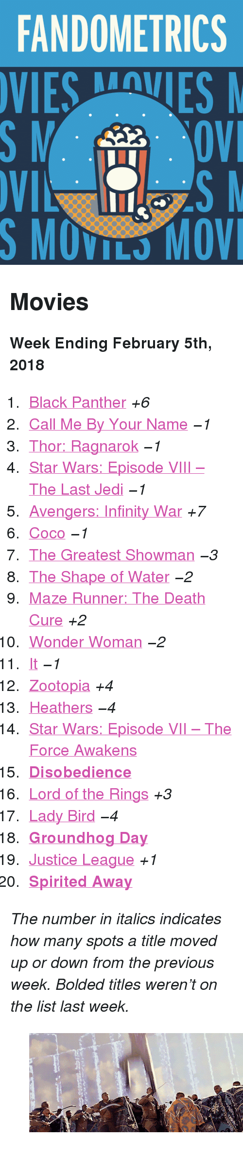 """groundhog: FANDOMETRICS  SMOVILS MOV <h2>Movies</h2><p><b>Week Ending February 5th, 2018</b></p><ol><li><a href=""""http://www.tumblr.com/search/black%20panther"""">Black Panther</a><i>+6</i></li>  <li><a href=""""http://www.tumblr.com/search/call%20me%20by%20your%20name"""">Call Me By Your Name</a><i><i>−1</i></i></li>  <li><a href=""""http://www.tumblr.com/search/thor%20ragnarok"""">Thor: Ragnarok</a><i><i>−1</i></i></li>  <li><a href=""""http://www.tumblr.com/search/the%20last%20jedi"""">Star Wars: Episode VIII – The Last Jedi</a><i><i>−1</i></i></li>  <li><a href=""""http://www.tumblr.com/search/infinity%20war"""">Avengers: Infinity War</a><i>+7</i></li>  <li><a href=""""http://www.tumblr.com/search/coco"""">Coco</a><i><i>−1</i></i></li>  <li><a href=""""http://www.tumblr.com/search/the%20greatest%20showman"""">The Greatest Showman</a><i><i>−3</i></i></li>  <li><a href=""""http://www.tumblr.com/search/the%20shape%20of%20water"""">The Shape of Water</a><i><i>−2</i></i></li>  <li><a href=""""http://www.tumblr.com/search/the%20maze%20runner"""">Maze Runner: The Death Cure</a><i>+2</i></li>  <li><a href=""""http://www.tumblr.com/search/wonder%20woman"""">Wonder Woman</a><i><i>−2</i></i></li>  <li><a href=""""http://www.tumblr.com/search/it%202017"""">It</a><i><i>−1</i></i></li>  <li><a href=""""http://www.tumblr.com/search/zootopia"""">Zootopia</a><i>+4</i></li>  <li><a href=""""http://www.tumblr.com/search/heathers"""">Heathers</a><i><i>−4</i></i></li>  <li><a href=""""http://www.tumblr.com/search/the%20force%20awakens"""">Star Wars: Episode VII – The Force Awakens</a></li>  <li><a href=""""http://www.tumblr.com/search/disobedience""""><b>Disobedience</b></a></li>  <li><a href=""""http://www.tumblr.com/search/lotr"""">Lord of the Rings</a><i>+3</i></li>  <li><a href=""""http://www.tumblr.com/search/lady%20bird"""">Lady Bird</a><i><i>−4</i></i></li>  <li><a href=""""http://www.tumblr.com/search/groundhog%20day""""><b>Groundhog Day</b></a></li>  <li><a href=""""http://www.tumblr.com/search/justice%20league"""">Justice League</a><i>+1</i></li>  <li><a href=""""http://www.tumblr.com/"""