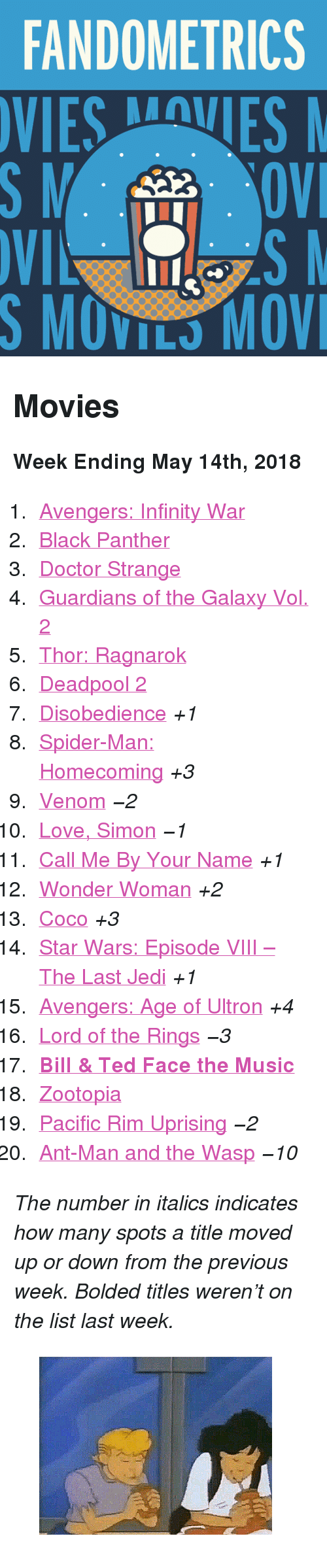 "Avengers Age of Ultron, CoCo, and Doctor: FANDOMETRICS  SMOVILS MOV <h2>Movies</h2><p><b>Week Ending May 14th, 2018</b></p><ol><li><a href=""http://www.tumblr.com/search/infinity%20war"">Avengers: Infinity War</a></li>  <li><a href=""http://www.tumblr.com/search/black%20panther"">Black Panther</a></li>  <li><a href=""http://www.tumblr.com/search/doctor%20strange"">Doctor Strange</a></li>  <li><a href=""http://www.tumblr.com/search/guardians%20of%20the%20galaxy"">Guardians of the Galaxy Vol. 2</a></li>  <li><a href=""http://www.tumblr.com/search/thor%20ragnarok"">Thor: Ragnarok</a></li>  <li><a href=""http://www.tumblr.com/search/deadpool"">Deadpool 2</a></li>  <li><a href=""http://www.tumblr.com/search/disobedience"">Disobedience</a> <i>+1</i></li>  <li><a href=""http://www.tumblr.com/search/spiderman%20homecoming"">Spider-Man: Homecoming</a> <i>+3</i></li>  <li><a href=""http://www.tumblr.com/search/venom"">Venom</a> <i><i>−2</i></i></li>  <li><a href=""http://www.tumblr.com/search/love%20simon"">Love, Simon</a> <i><i>−1</i></i></li>  <li><a href=""http://www.tumblr.com/search/call%20me%20by%20your%20name"">Call Me By Your Name</a> <i>+1</i></li>  <li><a href=""http://www.tumblr.com/search/wonder%20woman"">Wonder Woman</a> <i>+2</i></li>  <li><a href=""http://www.tumblr.com/search/coco"">Coco</a> <i>+3</i></li>  <li><a href=""http://www.tumblr.com/search/the%20last%20jedi"">Star Wars: Episode VIII – The Last Jedi</a> <i>+1</i></li>  <li><a href=""http://www.tumblr.com/search/age%20of%20ultron"">Avengers: Age of Ultron</a> <i>+4</i></li>  <li><a href=""http://www.tumblr.com/search/lotr"">Lord of the Rings</a> <i><i>−3</i></i></li>  <li><a href=""http://www.tumblr.com/search/bill%20and%20ted%20face%20the%20music""><b>Bill &amp; Ted Face the Music</b></a></li>  <li><a href=""http://www.tumblr.com/search/zootopia"">Zootopia</a></li>  <li><a href=""http://www.tumblr.com/search/pacific%20rim"">Pacific Rim Uprising</a> <i><i>−2</i></i></li>  <li><a href=""http://www.tumblr.com/search/ant%20man"">Ant-Man and the Wasp</a> <i><i>−10</i></i></li></ol><p><i>The number in italics indicates how many spots a title moved up or down from the previous week. Bolded titles weren't on the list last week.</i></p><figure class=""tmblr-full pinned-target"" data-orig-height=""212"" data-orig-width=""500"" data-tumblr-attribution=""various-cartoon-awesomeness:QWVHYLOXrkjhpdYIYk0VuA:Zb_Vze2Lxm36f""><img src=""https://78.media.tumblr.com/cd220f8ed86a44696f6294bddb1a93b3/tumblr_oq09sxppVB1w27jeoo1_400.gif"" data-orig-height=""212"" data-orig-width=""500""/></figure>"