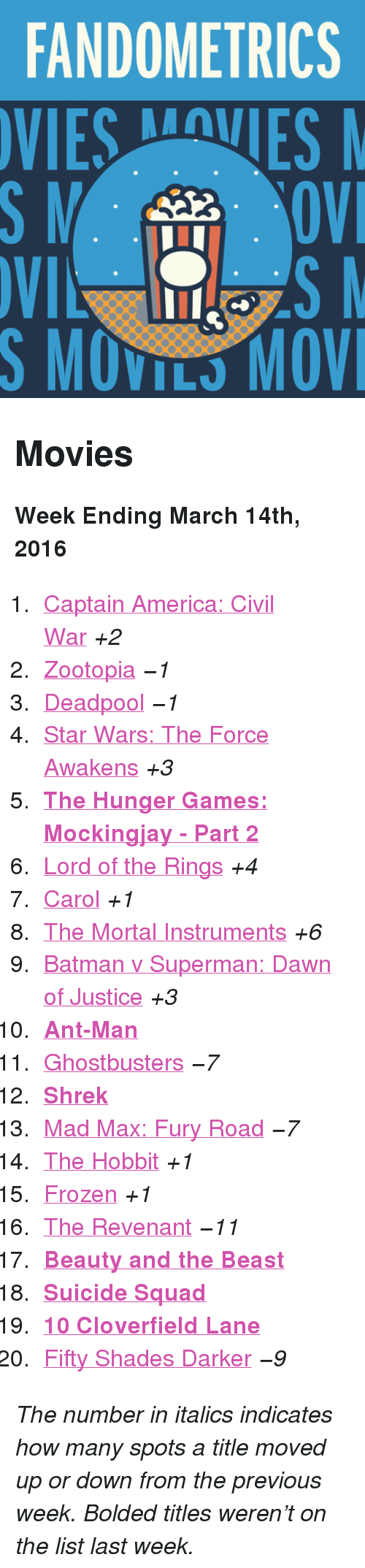 """10 Cloverfield Lane: FANDOMETRICS  VIESVES  S MOVILS MOV <h2>Movies</h2><p><b>Week Ending March 14th, 2016</b></p><ol><li><a href=""""http://www.tumblr.com/search/captain%20america%20civil%20war"""">Captain America: Civil War</a><i>+2</i></li>  <li><a href=""""http://www.tumblr.com/search/zootopia"""">Zootopia</a><i>−1</i></li>  <li><a href=""""http://www.tumblr.com/search/deadpool"""">Deadpool</a><i>−1</i></li>  <li><a href=""""http://www.tumblr.com/search/the%20force%20awakens"""">Star Wars: The Force Awakens</a><i>+3</i></li>  <li><a href=""""http://www.tumblr.com/search/mockingjay""""><b>The Hunger Games: Mockingjay - Part 2</b></a></li>  <li><a href=""""http://www.tumblr.com/search/lotr"""">Lord of the Rings</a><i>+4</i></li>  <li><a href=""""http://www.tumblr.com/search/carol"""">Carol</a><i>+1</i></li>  <li><a href=""""http://www.tumblr.com/search/the%20mortal%20instruments"""">The Mortal Instruments</a><i>+6</i></li>  <li><a href=""""http://www.tumblr.com/search/batman%20v%20superman"""">Batman v Superman: Dawn of Justice</a><i>+3</i></li>  <li><a href=""""http://www.tumblr.com/search/ant%20man""""><b>Ant-Man</b></a></li>  <li><a href=""""http://www.tumblr.com/search/ghostbusters"""">Ghostbusters</a><i>−7</i></li>  <li><a href=""""http://www.tumblr.com/search/shrek""""><b>Shrek</b></a></li>  <li><a href=""""http://www.tumblr.com/search/mad%20max"""">Mad Max: Fury Road</a><i>−7</i></li>  <li><a href=""""http://www.tumblr.com/search/the%20hobbit"""">The Hobbit</a><i>+1</i></li>  <li><a href=""""http://www.tumblr.com/search/frozen"""">Frozen</a><i>+1</i></li>  <li><a href=""""http://www.tumblr.com/search/the%20revenant"""">The Revenant</a><i>−11</i></li>  <li><a href=""""http://www.tumblr.com/search/beauty%20and%20the%20beast""""><b>Beauty and the Beast</b></a></li>  <li><a href=""""http://www.tumblr.com/search/suicide%20squad""""><b>Suicide Squad</b></a></li>  <li><a href=""""http://www.tumblr.com/search/10%20cloverfield%20lane""""><b>10 Cloverfield Lane</b></a></li>  <li><a href=""""http://www.tumblr.com/search/fifty%20shades%20darker"""">Fifty Shades Darker</a><i>−9</i></li><"""