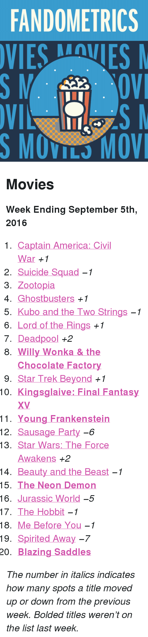"blazing saddles: FANDOMETRICS  VIESVES  S MOVILS MOV <h2>Movies</h2><p><b>Week Ending September 5th, 2016</b></p><ol><li><a href=""http://www.tumblr.com/search/captain%20america%20civil%20war"">Captain America: Civil War</a> <i>+1</i></li>  <li><a href=""http://www.tumblr.com/search/suicide%20squad"">Suicide Squad</a> <i>−1</i></li>  <li><a href=""http://www.tumblr.com/search/zootopia"">Zootopia</a></li>  <li><a href=""http://www.tumblr.com/search/ghostbusters"">Ghostbusters</a> <i>+1</i></li>  <li><a href=""http://www.tumblr.com/search/kubo%20and%20the%20two%20strings"">Kubo and the Two Strings</a> <i>−1</i></li>  <li><a href=""http://www.tumblr.com/search/lotr"">Lord of the Rings</a> <i>+1</i></li>  <li><a href=""http://www.tumblr.com/search/deadpool"">Deadpool</a> <i>+2</i></li>  <li><a href=""http://www.tumblr.com/search/willy%20wonka""><b>Willy Wonka &amp; the Chocolate Factory</b></a></li>  <li><a href=""http://www.tumblr.com/search/star%20trek%20beyond"">Star Trek Beyond</a> <i>+1</i></li>  <li><a href=""http://www.tumblr.com/search/kingsglaive""><b>Kingsglaive: Final Fantasy XV</b></a></li>  <li><a href=""http://www.tumblr.com/search/young%20frankenstein""><b>Young Frankenstein</b></a></li>  <li><a href=""http://www.tumblr.com/search/sausage%20party"">Sausage Party</a> <i>−6</i></li>  <li><a href=""http://www.tumblr.com/search/the%20force%20awakens"">Star Wars: The Force Awakens</a> <i>+2</i></li>  <li><a href=""http://www.tumblr.com/search/beauty%20and%20the%20beast"">Beauty and the Beast</a> <i>−1</i></li>  <li><a href=""http://www.tumblr.com/search/the%20neon%20demon""><b>The Neon Demon</b></a></li>  <li><a href=""http://www.tumblr.com/search/jurassic%20world"">Jurassic World</a> <i>−5</i></li>  <li><a href=""http://www.tumblr.com/search/the%20hobbit"">The Hobbit</a> <i>−1</i></li>  <li><a href=""http://www.tumblr.com/search/me%20before%20you"">Me Before You</a> <i>−1</i></li>  <li><a href=""http://www.tumblr.com/search/spirited%20away"">Spirited Away</a> <i>−7</i></li>  <li><a href=""http://www.tumblr.com/search/blazing%20saddles""><b>Blazing Saddles</b></a></li></ol><p><i>The number in italics indicates how many spots a title moved up or down from the previous week. Bolded titles weren't on the list last week.</i></p>"