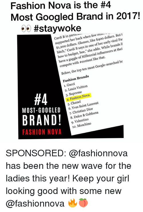 """Ouc: Fashion Nova is the #4  Most Googled Brand in 2017!  .. #staywoke  Cardi B in paric.  supported her back when few ouc  $1,200 dollars. Glasses, like $400 dollars. But h  bitch,"""" Cardi B says in one of her early viral Fa  how to budget, hoe,"""" she adds. While brands li  have a gaggle of Millennial influencers at thei  compete with # content like that.  Below, the top ten most Google-searched br  Fashion Brands  1. Gucci  2. Louis Vuitton  3. Supreme  4. Fashion Nova  5. Chanel  #4  MOST-GO0GLED  BRAND!  FASHION NOVA  6. Yves Saint Laurent  7. Christian Dior  8. Dolce & Gabbana  9. Valentino  10. Moschino SPONSORED: @fashionnova has been the new wave for the ladies this year! Keep your girl looking good with some new @fashionnova 🔥🍑"""