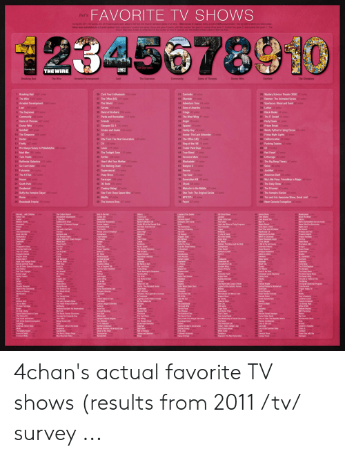 arthur pbs: FAVORITE TV SHOWS  /tv/'s  During the 2011 /tv/ survey, the 3519 participants were asked to list their five favorite television series of all time. 1853 elected to respond, listing a total of 649 unique shows-the top 500 of which are listed below  Votes were calculated on a 5 point system. Each responders' number one series choice was given 5 points, with their number two given 4, number three given 3, number four given 2, and number five given 1. The  show's total score is then a combination of the number of votes it reCelved and the position it was ranked in their top fives  23456789  COMMUNITY  DeveloPMeNT  Seintelo  STD  CRO  The Sopranos  LOST  Br eaking Bad  THE WIRE  Arrested Development  The Sopranos  The Simpsons  Breaking Bad  The Wire  Lost  Community  Game of Thrones  Doctor Who  Seinfeld  51 Carnivale 85 votes  1 Breaking Bad 2501 votes  2 The Wire 2101 votes  3 Arrested Development 1560 votes  26 Curb Your Enthusiasm 235 votes  76 Mystery Science Theater 3000 61 votes  77 Batman: The Animated Series 60 votes  78 Spartacus: Blood and Sand 60 votes  79 Luther 59 votes  80 Black Books 58 votes  81 The IT Crowd 55 votes  52 Sherlock 84 votes  27 The Office (US) 217 votes  53 Adventure Time 84 votes  28 The Shield 211 votes  54 Sons of Anarchy 84 votes  4 Lost 1239 votes  29 Scrubs 209 votes  30 Band of Brothers 205 votes  5 The Sopranos 813 votes  55 Fringe 83 votes  56 The West Wing 81 votes  6 Community 686 votes  31 Parks and Recreation 172 votes  7 Game of Thrones 681 votes  32 Friends 163 votes  82 Party Down 55 votes  57 Angel 78 votes  8 Doctor Who 614 votes  33 Stargate SG-1 157 votes  34 Freaks and Geeks 155 votes  58 Spaced 76 votes  59 Family Guy 75 votes  60 Avatar: The Last Airbender 75 votes  83 Prison Break 53 votes  9 Seinfeld 607 votes  84 Monty Python's Flying Circus 53 votes  85 Friday Night Lights 52 votes  10 The Simpsons 596 votes  11 Dexter 589 votes  35 OZ 151 votes  61 The Office (UK) 75 votes  36 Star Trek: The Next Ge