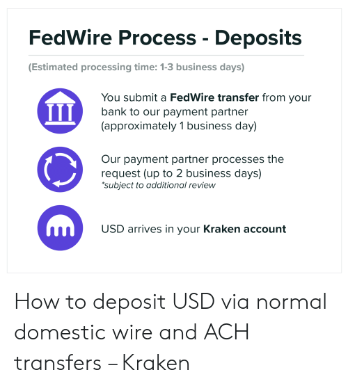 FedWire Process - Deposits |Estimated Processing Time 1-3