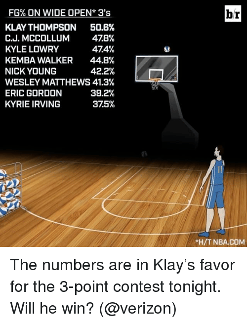 Mccollum: FG% ON WIDE OPEN* 3's  KLAY THOMPSON  50.6%  C.J. MCCOLLUM  478%  474%  KYLE LOWRY  KEMBA WALKER 44.8%  NICK YOUNG  42.2%  WESLEY MATTHEWS 41.3%  39.2%  ERIC GORDON  KYRIE IRVING  375%  l  br  *H/T NBA.COM The numbers are in Klay's favor for the 3-point contest tonight. Will he win? (@verizon)