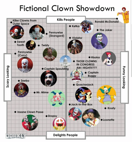 Joker, Clowns, and Space: Fictional Clown Showdown s  Kills People  Killer Clowns From  Outer Space  Ronald McDonald  ● Kefka  ● The Joker  Pennywise  Skarsgard)  ●Violator  Sweet  Tooth  Twisty  Pennywise  ● Hisoka  ● THOSE CLOWNS  IN CONGRESS  AM I RIGHT!!???  Captain Spaulding  Captairn  Buggy  2 Zeebo  ● Quackerjack  e Mr. Mime  e,  ·Jack-in-the-Box  ● Krusty  Insane Clown Posse  ● Dropsy  Loonette  DORKLY  Delights People