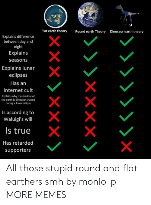 lunar: Flat earth theory  Round earth Theory  Dinosaur earth theory  Explains difference  between day and  night  Explains  seasons  Explains lunar  eclipses  Has an  internet cult  Explains why the shadow of  the earth is dinosaur shaped  during a lunar eclipse  Is according to  Waluigi's will  Is true  Has retarded  supporters All those stupid round and flat earthers smh by monlo_p MORE MEMES