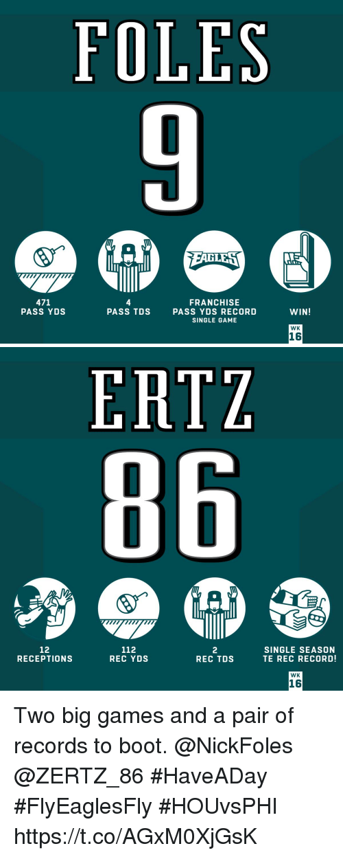 foles: FOLES  wpwn  471  PASS YDS  4  PASS TDS  FRANCHISE  PASS YDS RECORD  SINGLE GAME  WIN!  WK  16   ERTZ  12  RECEPTIONS  112  REC YDSs  2  REC TDS  SINGLE SEASON  TE REC RECORD!  WK  16 Two big games and a pair of records to boot. @NickFoles @ZERTZ_86 #HaveADay  #FlyEaglesFly #HOUvsPHI https://t.co/AGxM0XjGsK