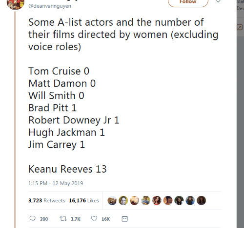Robert Downey Jr.: Follow  tat  @deanvannguyen  Some A-list actors and the number of  their films directed by women (excluding  voice roles)  Tom Cruise 0  Matt Damon 0  Will Smith 0  Brad Pitt 1  Robert Downey Jr 1  Hugh Jackman 1  Jim Carrey 1  Keanu Reeves 13  1:15 PM -12 May 2019  3,723 Retweets 16,176 Likes