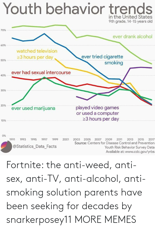 Weed: Fortnite: the anti-weed, anti-sex, anti-TV, anti-alcohol, anti-smoking solution parents have been seeking for decades by snarkerposey11 MORE MEMES