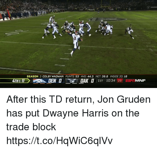 Nfl, Jon Gruden, and Net: FOUNL  3  SEASON 3 COLBY WADMAN PUNTS: 53 AVG: 44.3 NET: 39.8 INSIDE 20: 18  4TH& 11  1ST 10:34 25 ESFTMNF After this TD return, Jon Gruden has put Dwayne Harris on the trade block  https://t.co/HqWiC6qlVv