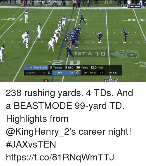 jaguars: FOX  20  91  1ST & 1 0  33 RB Dion Lewis 3 Targets 3 REC 36 Yards 12.0 AVG  JAGUARS 48 O TITANS  0  6-6 0 1st 10:32 17 1st & 10 238 rushing yards. 4 TDs. And a BEASTMODE 99-yard TD.  Highlights from @KingHenry_2's career night! #JAXvsTEN https://t.co/81RNqWmTTJ